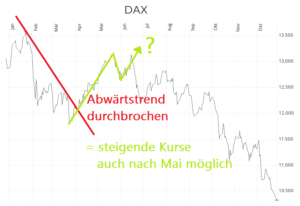 Top Aktien Timing