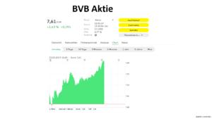 BVB Aktie Reaktion