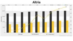 Altria fundamental