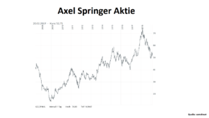 Axel Springer Aktie 1