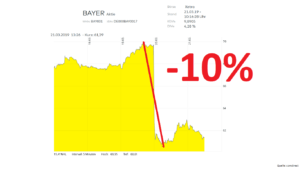 Bayer Aktie Analyse